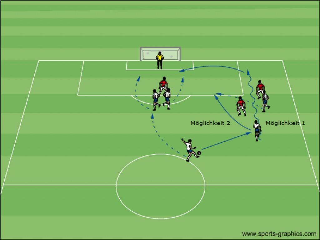 Fussballtraining Übung vom 2. Tor von Schmelzer Dortmund gegen Madrid