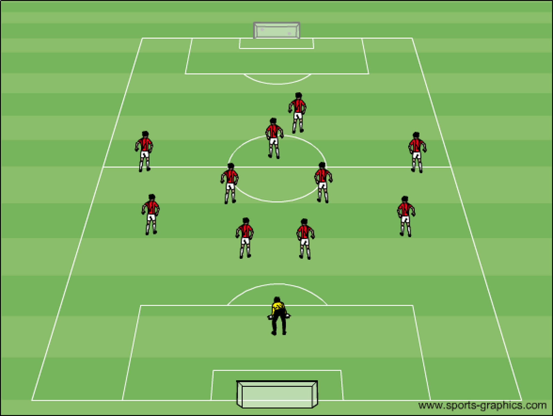 Spielsystem 4-4-2