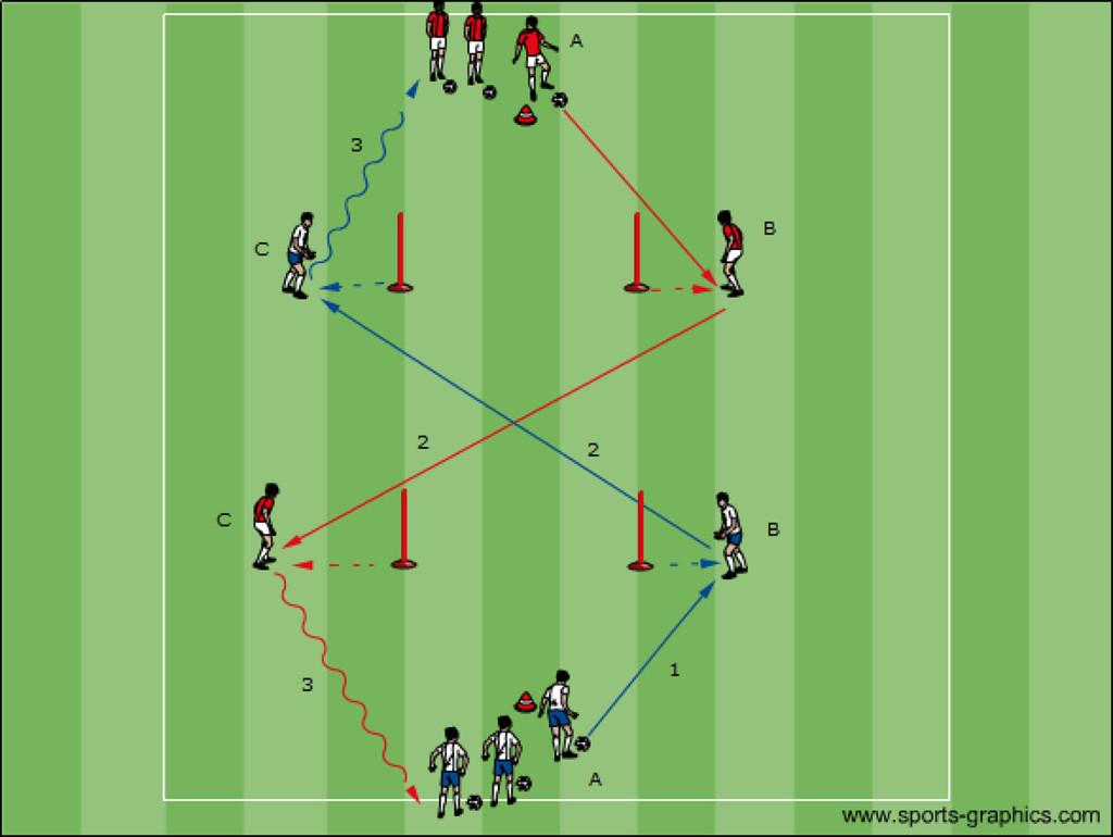 Passübungen Fussball - Fussballtraining Übungen